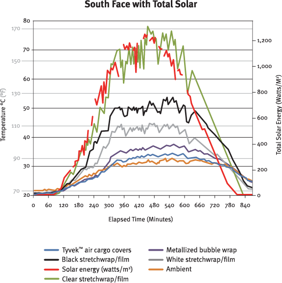 Solar Radiation Effects