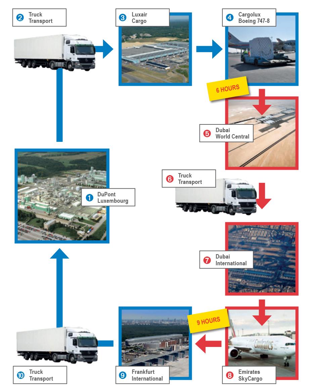 Transport Validation Run